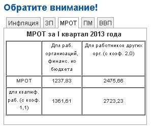 Минимальный размер оплаты труда в Приднестровье