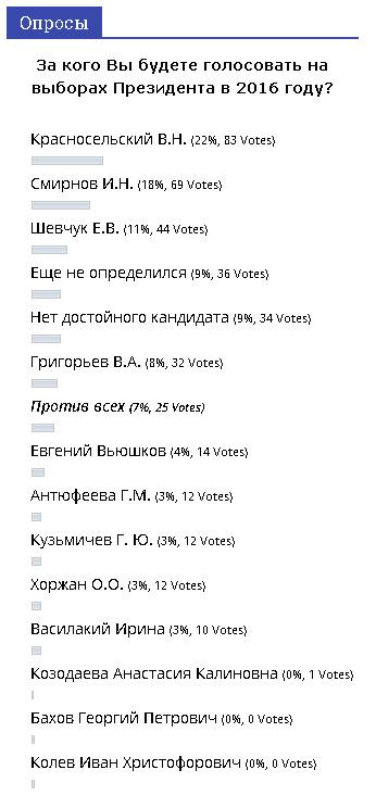 За кого Вы будете голосовать на выборах Президента в 2016 году?